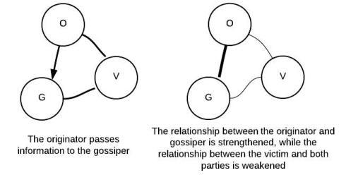 Gossip Fractal